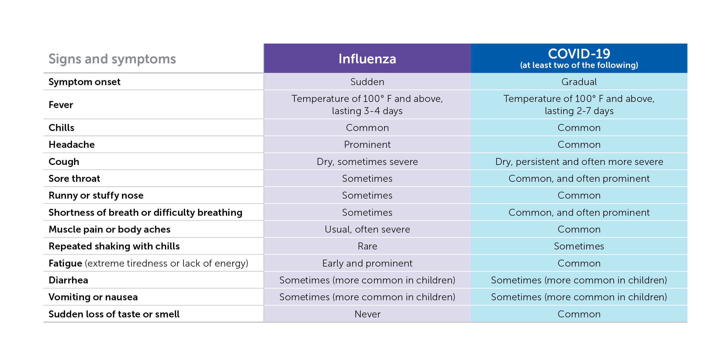 COVID-19 vs flu symptoms chart