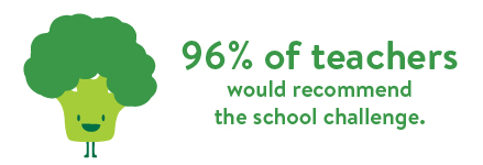 96% of teachers would recommend the school challenge.