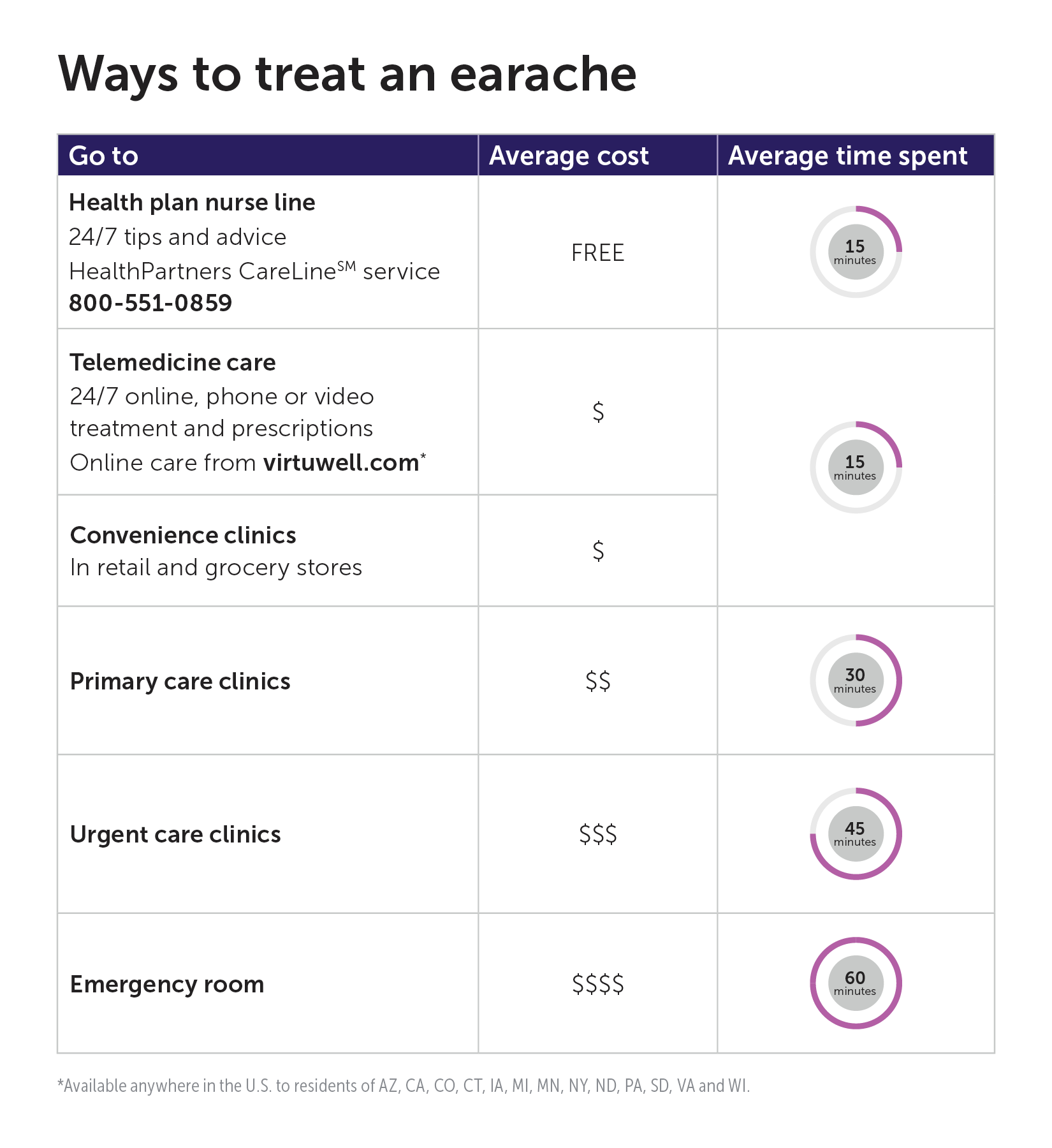 5 Routes to treat an earache
